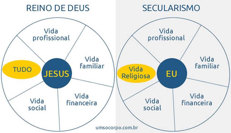 Reino de Deus x Secularismo